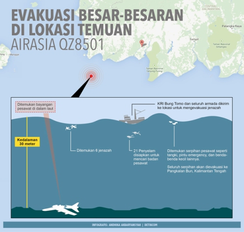 Evakuasi_Airasia_Infografis