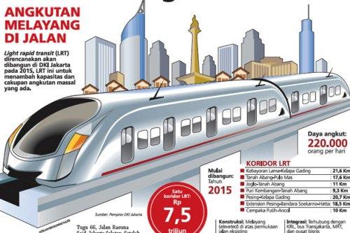 rute LRT Jakarta